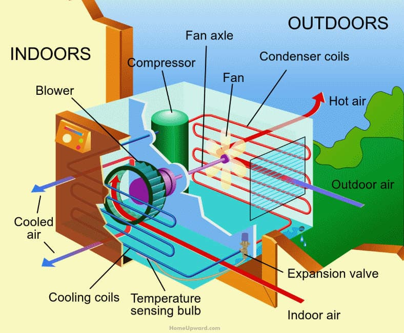 Exploded view diagram showing parts & operation of an air conditioner