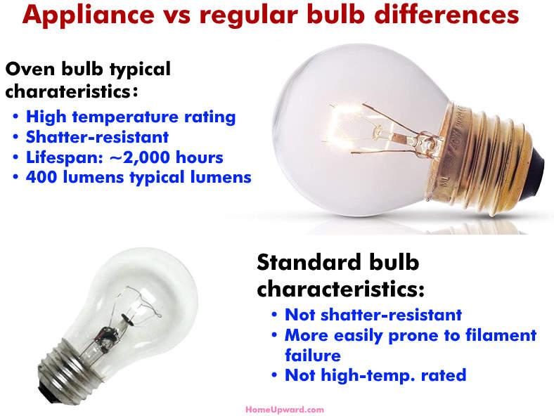 appliance vs regular bulb differences