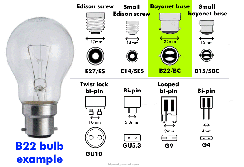 What is a B22 bulb diagram with example and bulb base drawing