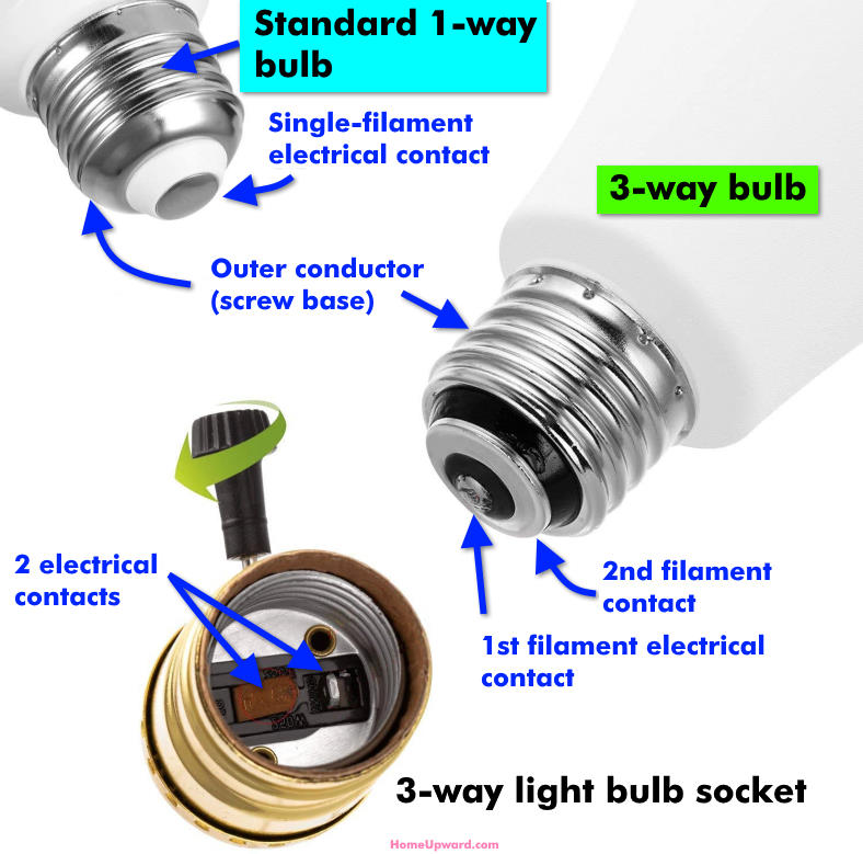 Three way vs 1-way bulb differences illustrated diagram